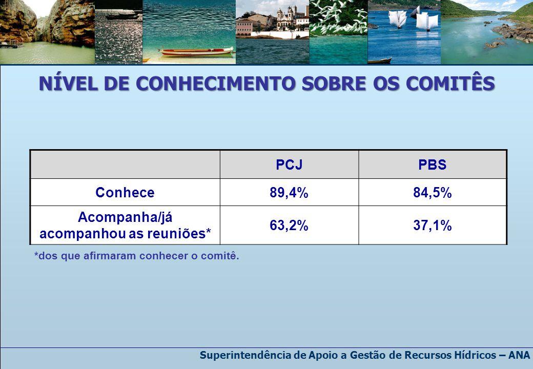 Superintendência de Apoio a Gestão de Recursos Hídricos – ANA NÍVEL DE CONHECIMENTO SOBRE OS COMITÊS PCJPBS Conhece89,4%84,5% Acompanha/já acompanhou as reuniões* 63,2%37,1% *dos que afirmaram conhecer o comitê.