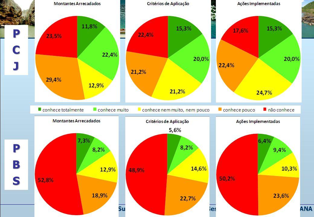 Superintendência de Apoio a Gestão de Recursos Hídricos – ANA PCJ PBS