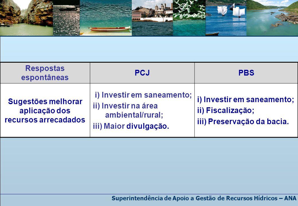 Respostas espontâneas PCJPBS Sugestões melhorar aplicação dos recursos arrecadados i) Investir em saneamento; ii) Investir na área ambiental/rural; iii) Maior divulgação.