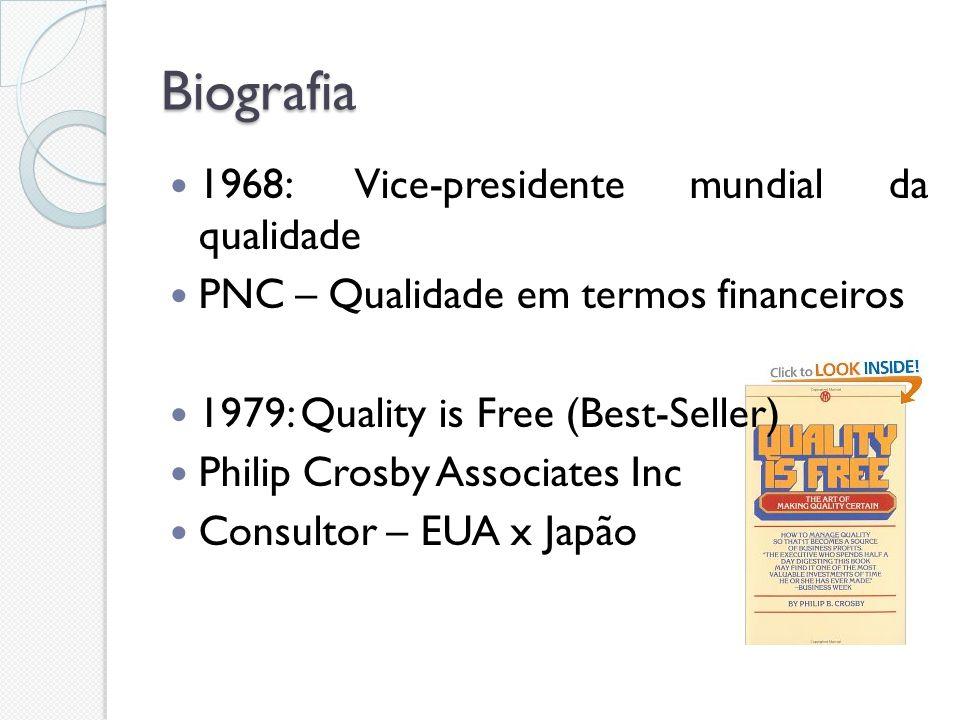 Biografia 1968: Vice-presidente mundial da qualidade PNC – Qualidade em termos financeiros 1979: Quality is Free (Best-Seller) Philip Crosby Associate