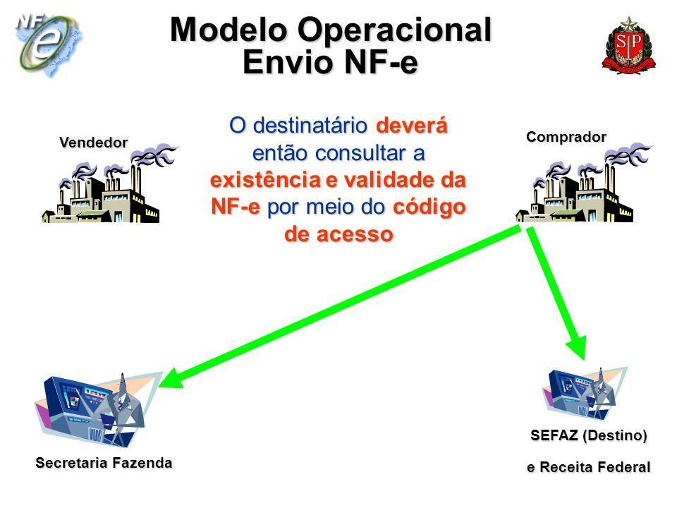 Secretaria Fazenda Vendedor Comprador Modelo Operacional Envio NF-e SEFAZ (Destino) e Receita Federal O destinatário deverá então consultar a existênc