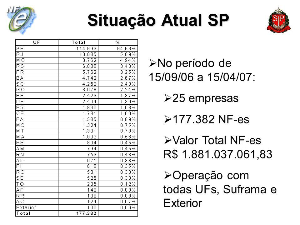 Situação Atual SP No período de 15/09/06 a 15/04/07: 25 empresas 177.382 NF-es Valor Total NF-es R$ 1.881.037.061,83 Operação com todas UFs, Suframa e