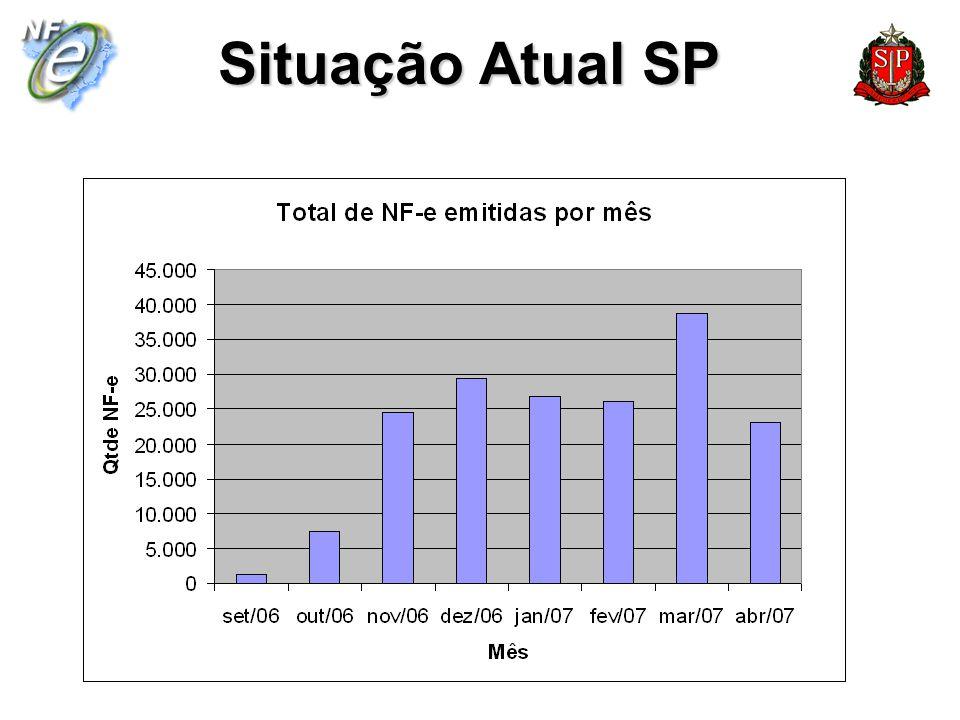 Situação Atual SP