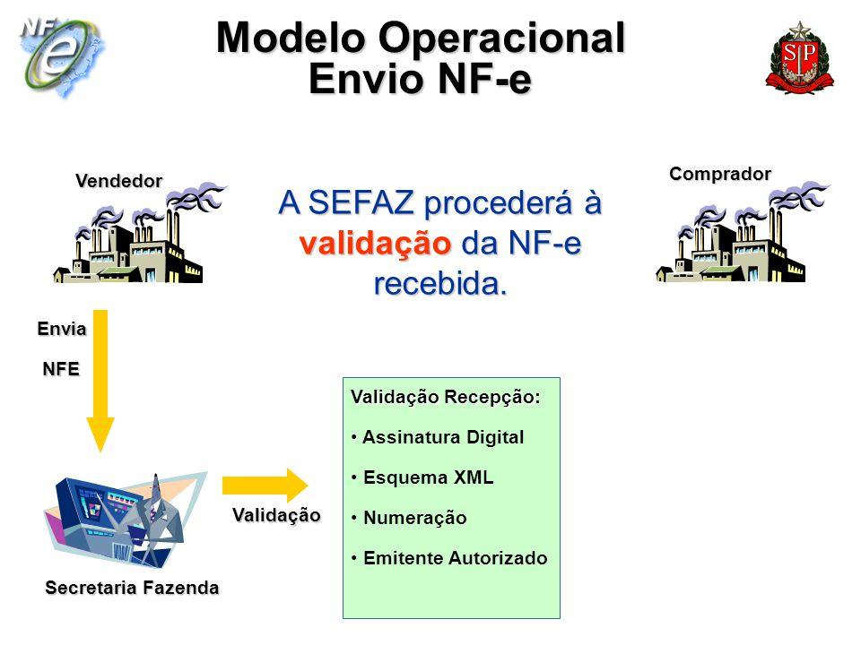 Secretaria Fazenda Vendedor Comprador Modelo Operacional Envio NF-e A SEFAZ procederá à validação da NF-e recebida. Envia NFE NFE Validação Recepção: