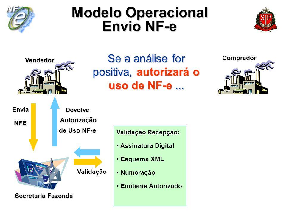 Situação Atual SP No período de 15/09/06 a 15/04/07: 25 empresas 177.382 NF-es Valor Total NF-es R$ 1.881.037.061,83 Operação com todas UFs, Suframa e Exterior