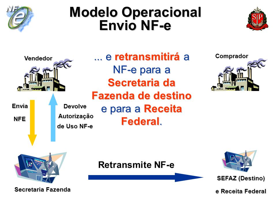 Secretaria Fazenda Vendedor Comprador Modelo Operacional Envio NF-e... e retransmitirá a NF-e para a Secretaria da Fazenda de destino e para a Receita