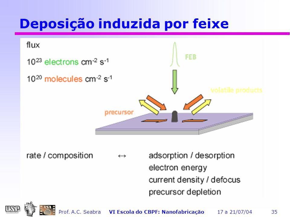 Prof. A.C. Seabra VI Escola do CBPF: Nanofabricação 17 a 21/07/04 35 Deposição induzida por feixe