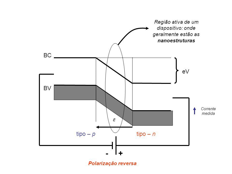 BC BV eV tipo – ptipo – n +- Polarização reversa Corrente medida Região ativa de um dispositivo: onde geralmente estão as nanoestruturas