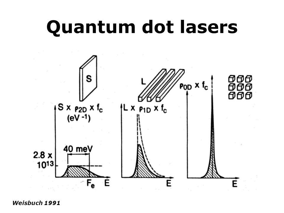 Quantum dot lasers Weisbuch 1991
