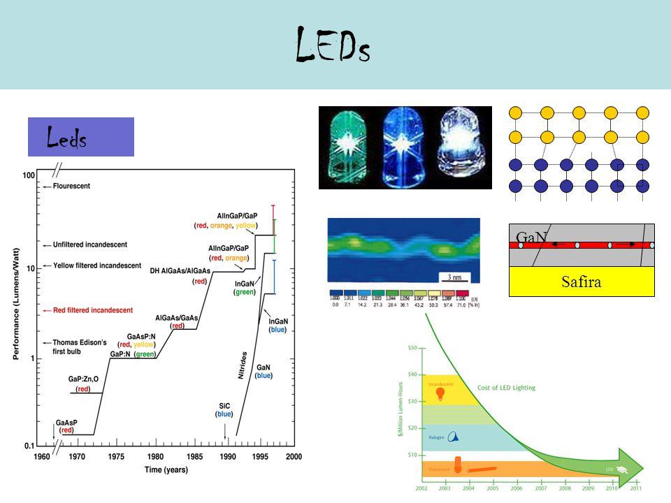 LEDs Leds Safira GaN
