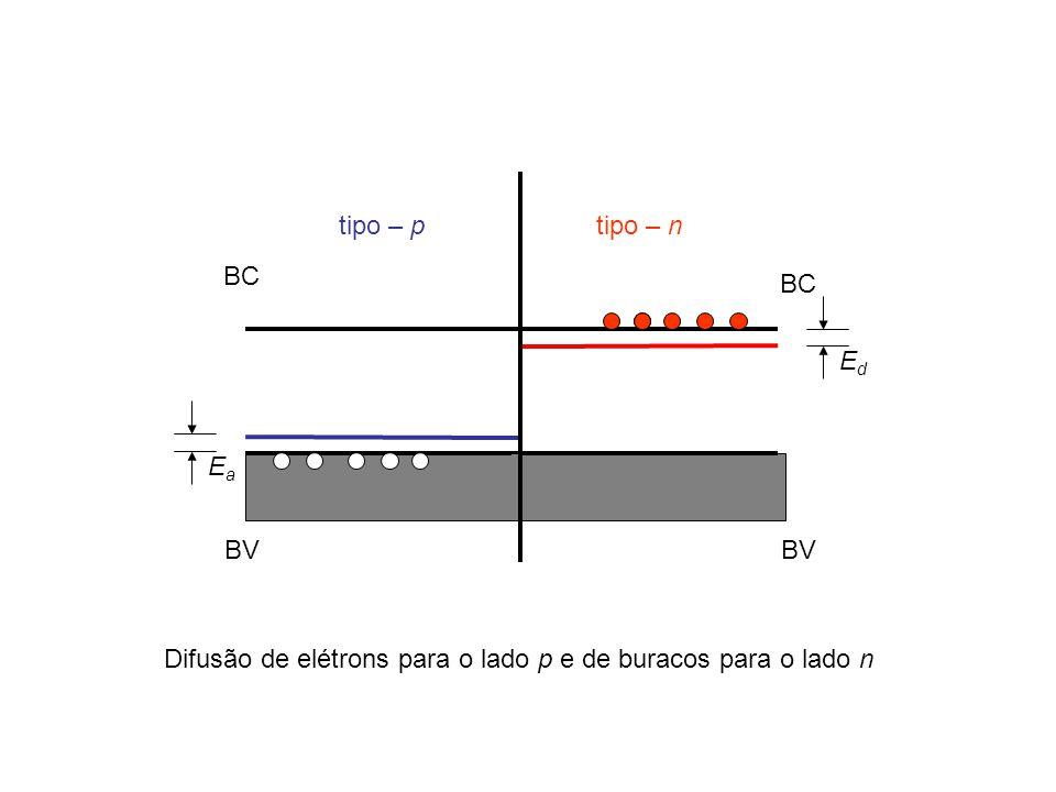 BC BV EdEd tipo – n BC BV EaEa tipo – p Difusão de elétrons para o lado p e de buracos para o lado n