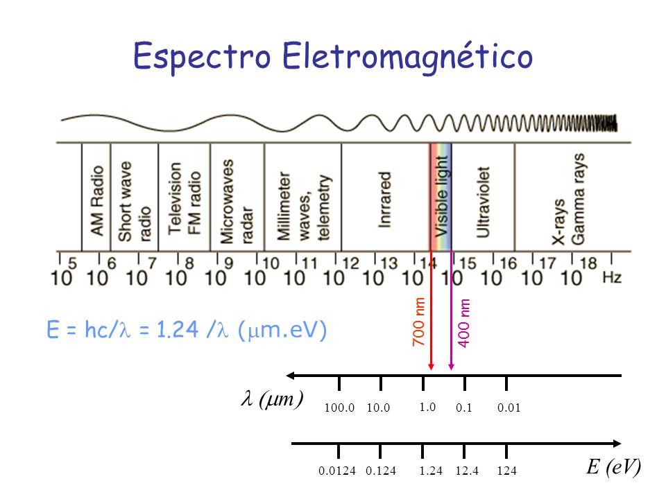m E (eV) E = hc/ = 1.24 / (m.eV) 1.0 10.0100.00.10.01 1.240.1240.012412.4124 Espectro Eletromagnético 700 nm 400 nm