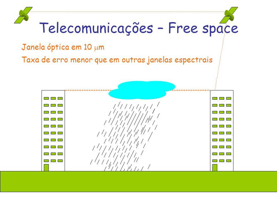 Telecomunicações – Free space Janela óptica em 10 m Taxa de erro menor que em outras janelas espectrais
