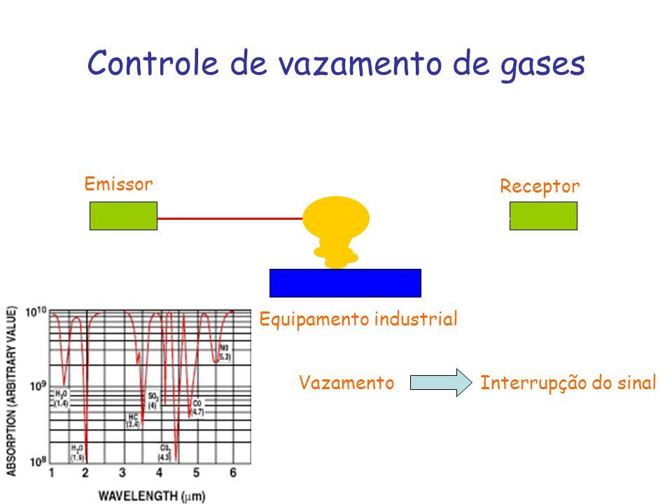Controle de vazamento de gases Emissor Receptor Equipamento industrial VazamentoInterrupção do sinal