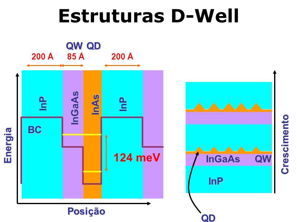 Estruturas D-Well InP InGaAs InAs 124 meV 200 Å 85 ÅQWQDInP Energia Posição BC InP InGaAsQW QD Crescimento