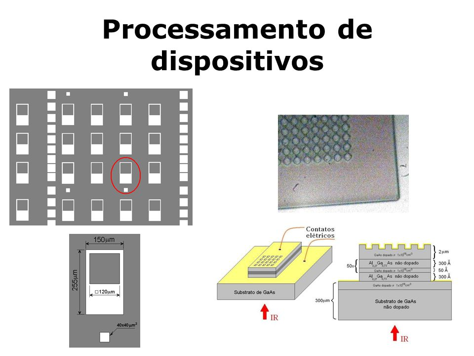 Processamento de dispositivos