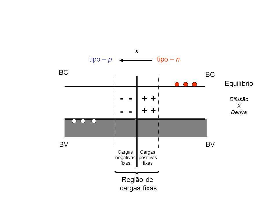 BC BV + tipo – n BC BV - -- - tipo – p + ++ Região de cargas fixas Cargas negativas fixas Cargas positivas fixas Equilíbrio Difusão X Deriva