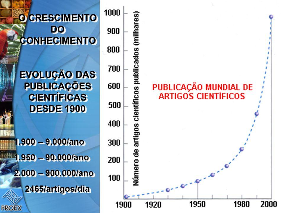 O CRESCIMENTO DO CONHECIMENTO EVOLUÇÃO DAS PUBLICAÇÕES CIENTÍFICAS DESDE 1900 1.900 – 9.000/ano 1.950 – 90.000/ano 2.000 – 900.000/ano 2465/artigos/di