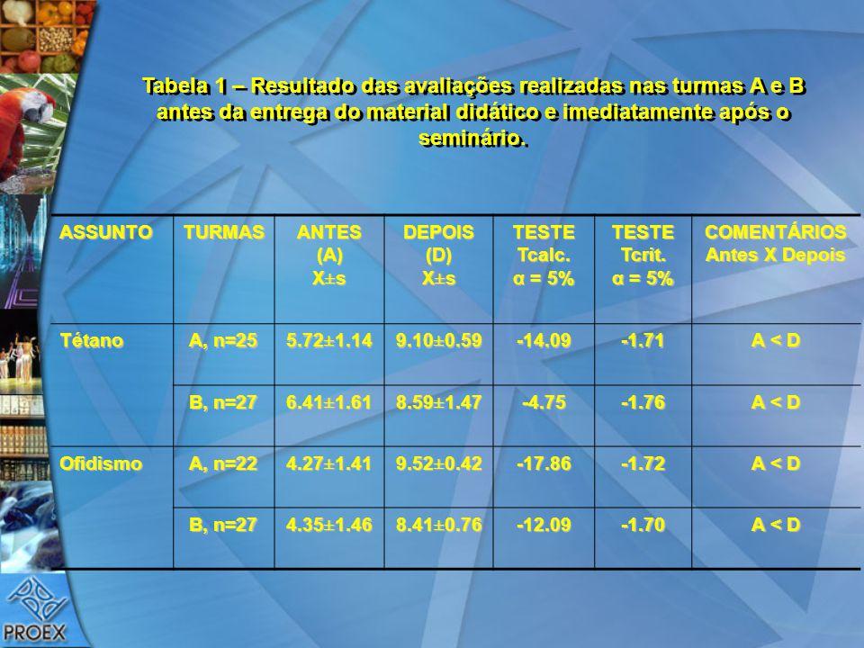 Tabela 1 – Resultado das avaliações realizadas nas turmas A e B antes da entrega do material didático e imediatamente após o seminário. ASSUNTOTURMAS