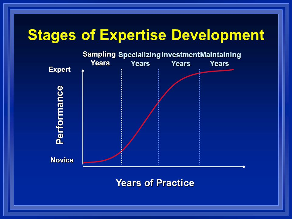 Years of Practice Performance SamplingYears Expert Novice Stages of Expertise Development SpecializingYearsInvestmentYears Maintaining MaintainingYear