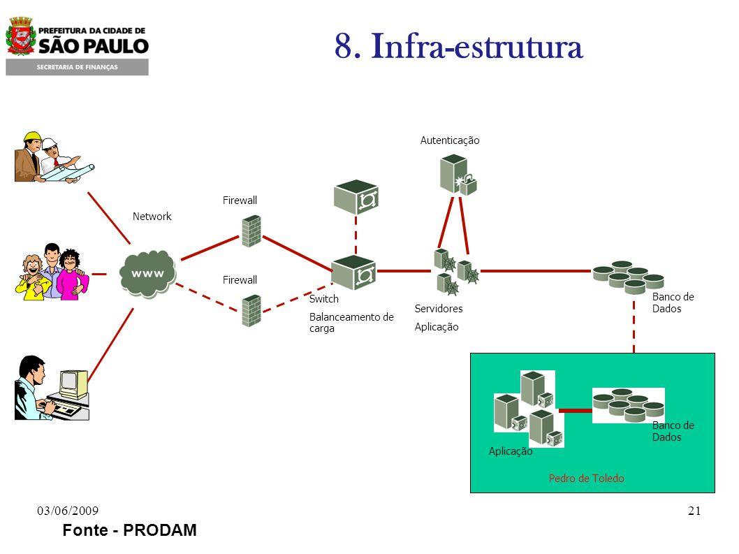Firewall Network Switch Balanceamento de carga Autenticação Servidores Aplicação Banco de Dados Firewall Aplicação Banco de Dados Pedro de Toledo Foto: Vilma Gonçalves/SECOM Fonte - PRODAM 8.