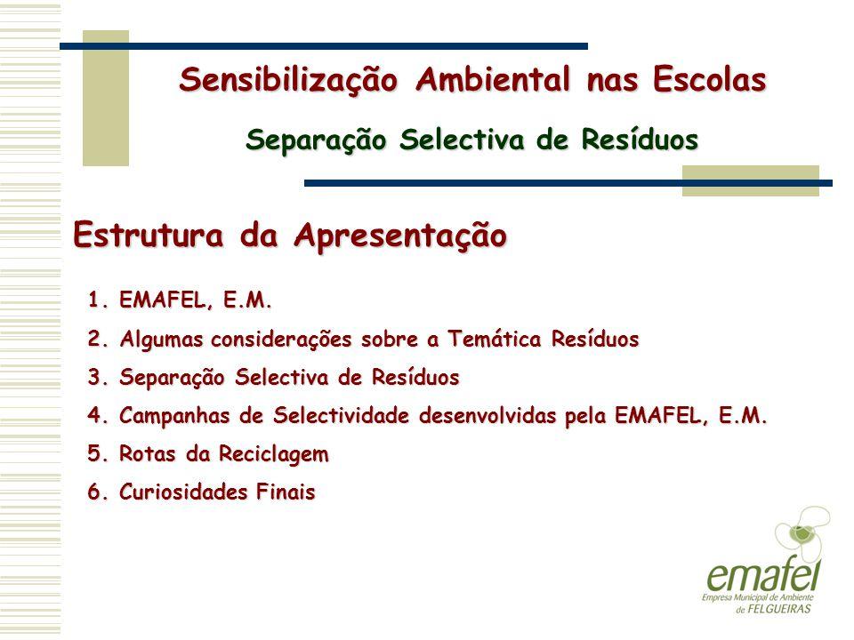 Estrutura da Apresentação 1.EMAFEL, E.M. 2.Algumas considerações sobre a Temática Resíduos 3.Separação Selectiva de Resíduos 4.Campanhas de Selectivid
