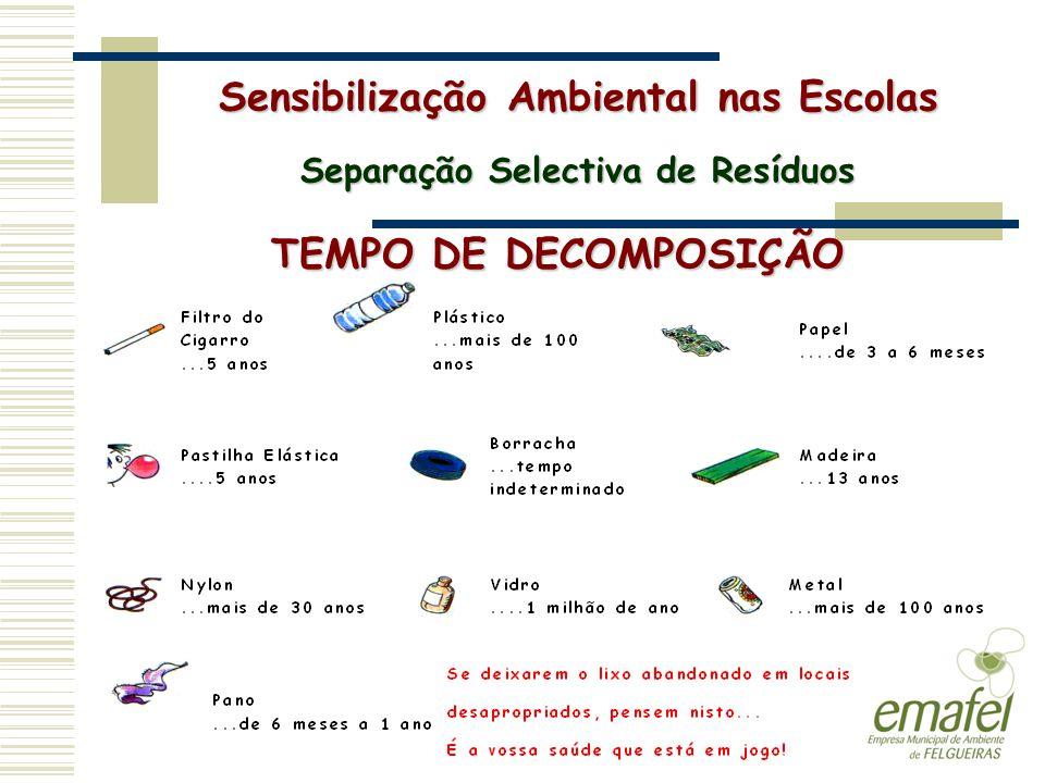 TEMPO DE DECOMPOSIÇÃO Sensibilização Ambiental nas Escolas Separação Selectiva de Resíduos