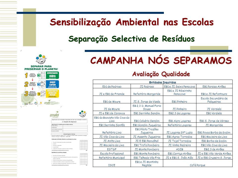 CAMPANHA NÓS SEPARAMOS Avaliação Qualidade Sensibilização Ambiental nas Escolas Separação Selectiva de Resíduos Entidades Inquiridas Eb1 de PadrosoJI