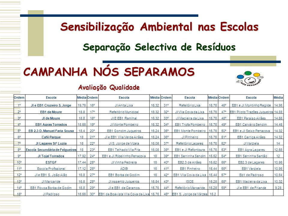 CAMPANHA NÓS SEPARAMOS Avaliação Qualidade Sensibilização Ambiental nas Escolas Separação Selectiva de Resíduos OrdemEscolaMédiaOrdemEscolaMédiaOrdemE