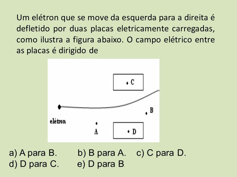 Um elétron que se move da esquerda para a direita é defletido por duas placas eletricamente carregadas, como ilustra a figura abaixo. O campo elétrico
