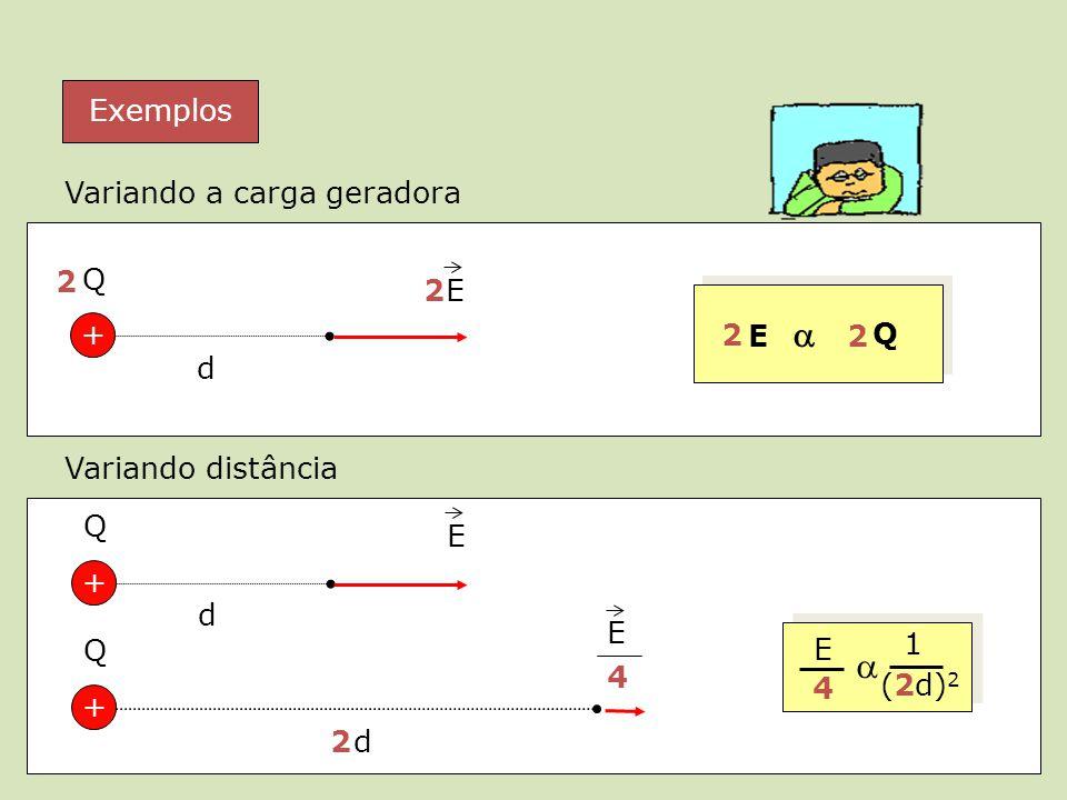 Exemplos d + Q E2 2 E Q 2 2 d + Q E 2 d + Q E 4 1 (2d) 2 4 E Variando a carga geradora Variando distância