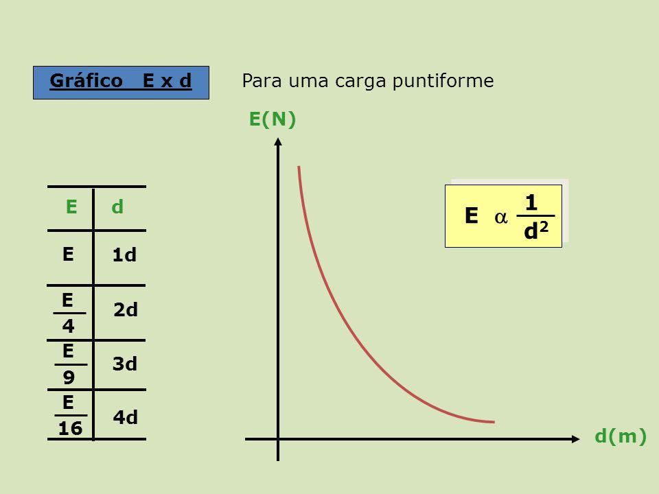 Gráfico E x d 1d 2d 3d 4d E 4 E 9 E 16 E Ed E(N) d(m) E 1 d2d2 Para uma carga puntiforme