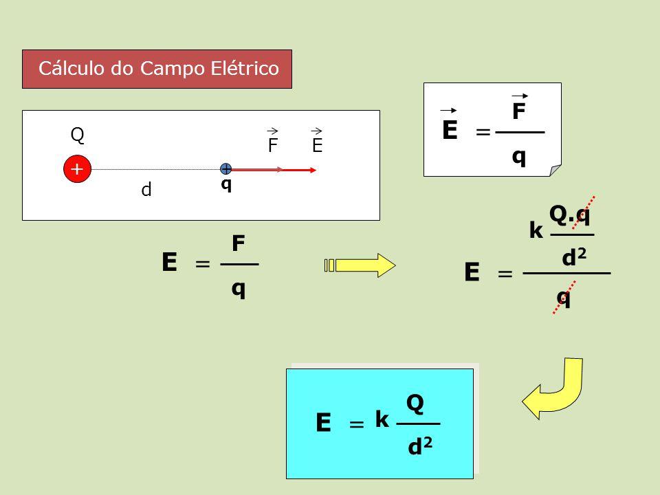 d + Q E Q.q d2d2 k E q F + q E Q d2d2 k Cálculo do Campo Elétrico E F q E F q
