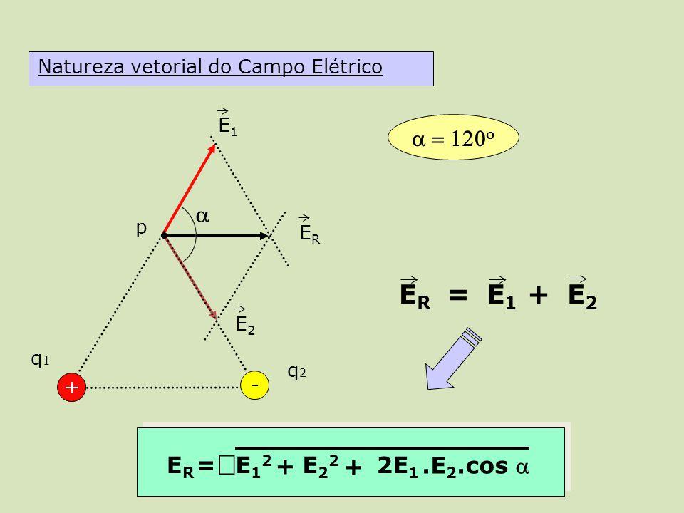 E1E1 E2E2 ERER ERER = E1E1 E2E2 + + ERER =E12E12 E22E22 + 2E 1.E 2.cos Natureza vetorial do Campo Elétrico + q1q1 p - q2q2