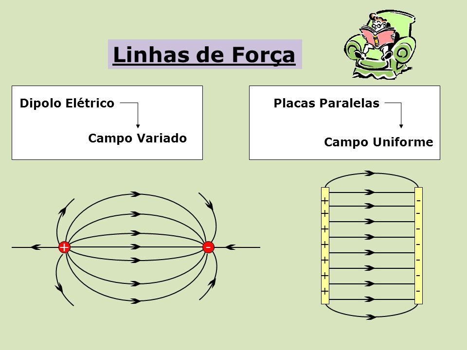 +- Dipolo Elétrico + + + + + + + - - - - - - - Placas Paralelas Campo Uniforme Campo Variado Linhas de Força