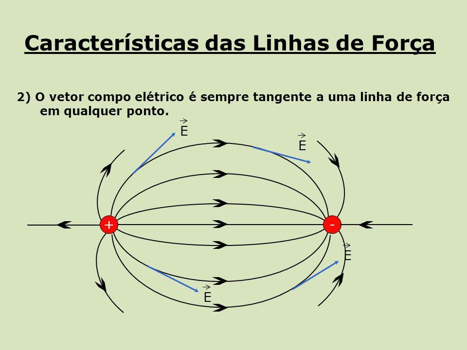 Características das Linhas de Força 2) O vetor compo elétrico é sempre tangente a uma linha de força em qualquer ponto. +- E E E E