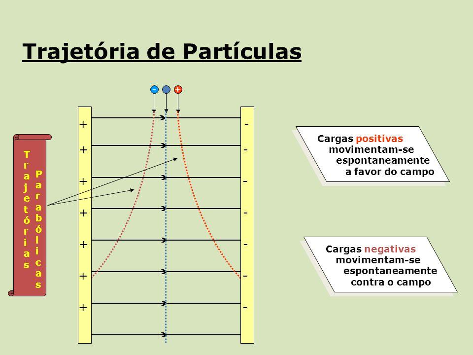 +- Trajetória de Partículas - - - - - - - + + + + + + + TrajetóriasTrajetórias ParabólicasParabólicas Cargas positivas movimentam-se espontaneamente a