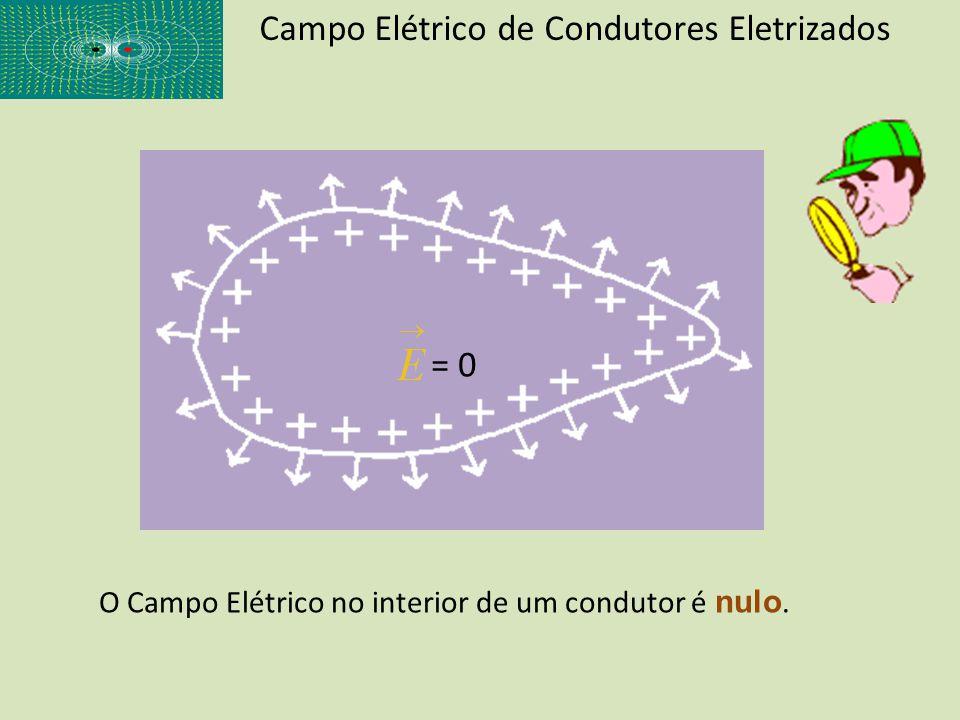 Campo Elétrico de Condutores Eletrizados O Campo Elétrico no interior de um condutor é nulo. = 0