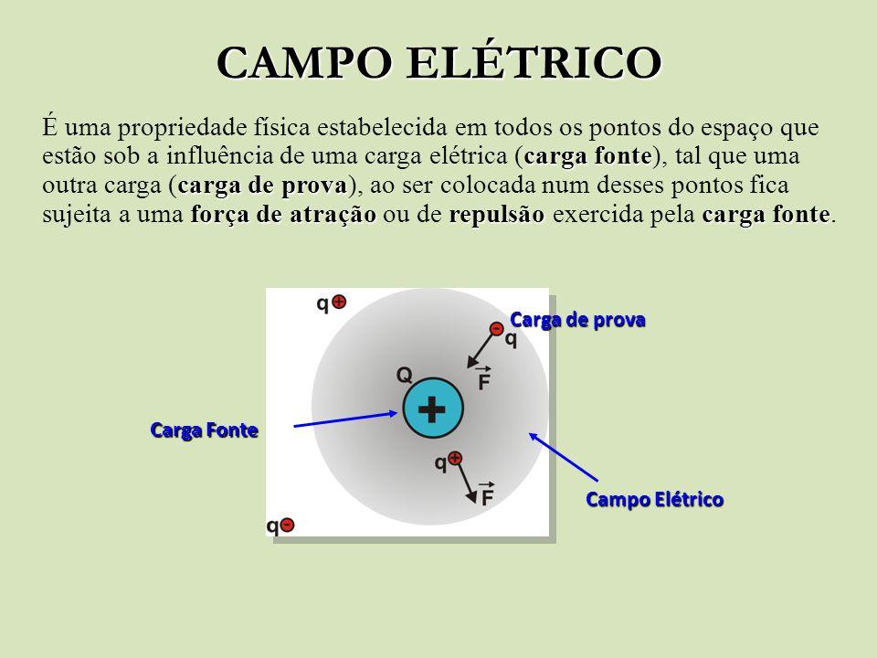 CAMPO ELÉTRICO É uma propriedade física estabelecida em todos os pontos do espaço que estão sob a influência de uma carga elétrica (carga fonte), tal