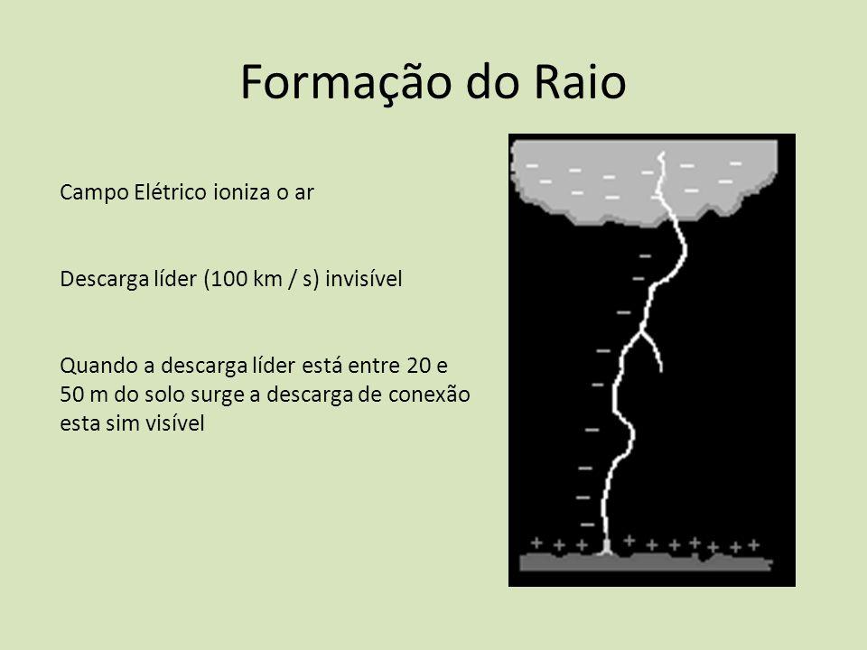 Formação do Raio Campo Elétrico ioniza o ar Descarga líder (100 km / s) invisível Quando a descarga líder está entre 20 e 50 m do solo surge a descarg