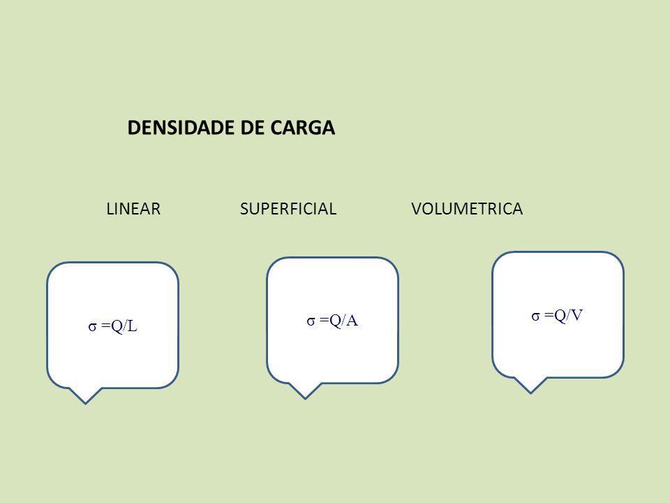 DENSIDADE DE CARGA σ =Q/L LINEAR SUPERFICIAL VOLUMETRICA σ =Q/A σ =Q/V