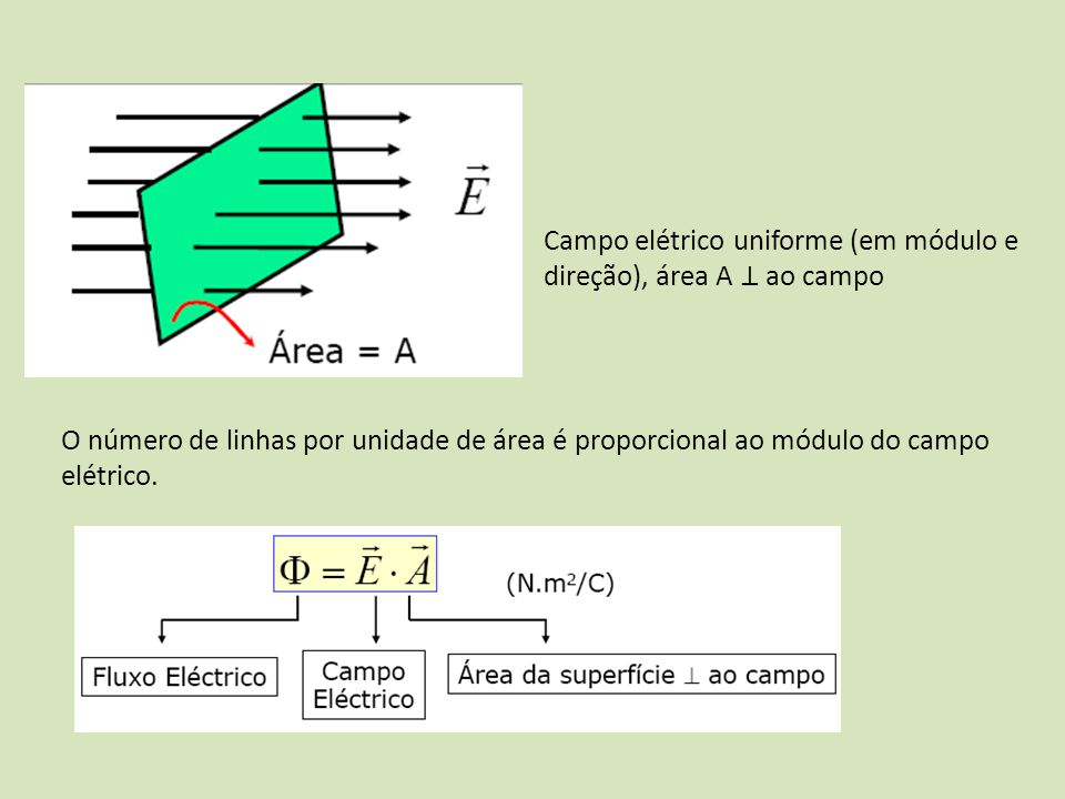 Campo elétrico uniforme (em módulo e direção), área A ao campo O número de linhas por unidade de área é proporcional ao módulo do campo elétrico.