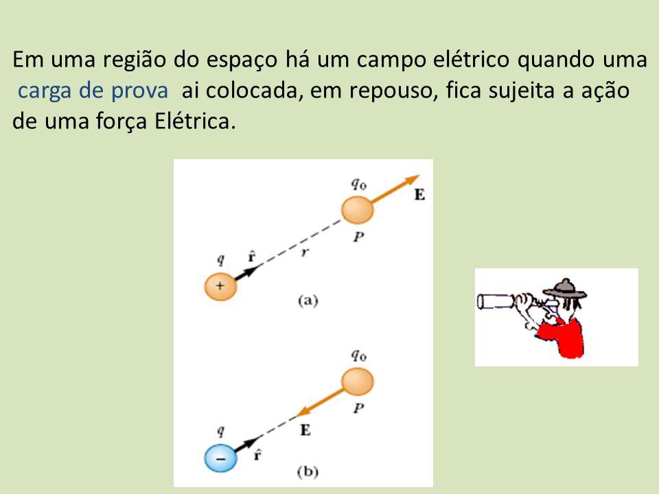 Vejamos algumas observações importantes campo elétrico carga de prova campo elétrico carga de prova É importante salientar que a existência do campo elétrico em um ponto não depende da presença da carga de prova naquele ponto.