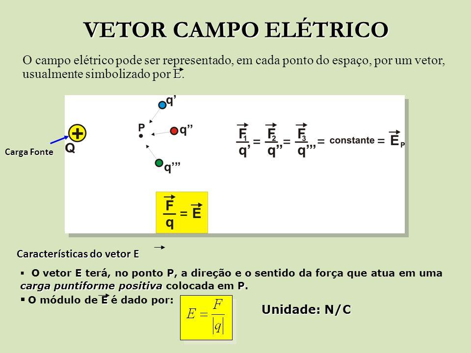VETOR CAMPO ELÉTRICO E O campo elétrico pode ser representado, em cada ponto do espaço, por um vetor, usualmente simbolizado por E. Carga Fonte Caract