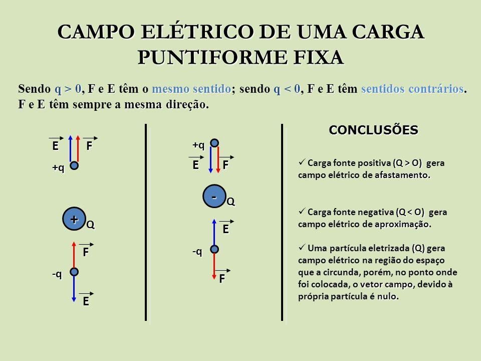 CAMPO ELÉTRICO DE UMA CARGA PUNTIFORME FIXA Sendo q qq q > 0, F FF F e E EE E têm o m mm mesmo sentido; sendo q qq q < 0, F FF F e E EE E têm s ss sen