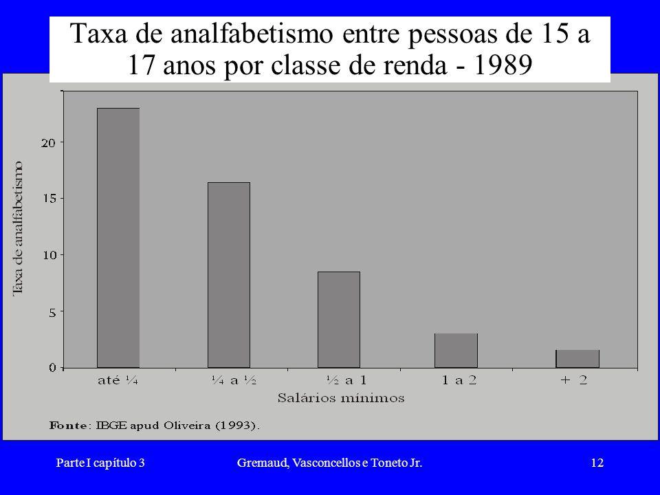 Parte I capítulo 3Gremaud, Vasconcellos e Toneto Jr.12 Taxa de analfabetismo entre pessoas de 15 a 17 anos por classe de renda - 1989