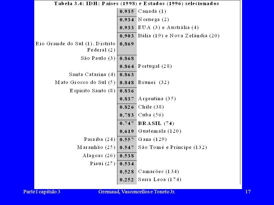 Parte I capítulo 3Gremaud, Vasconcellos e Toneto Jr.17