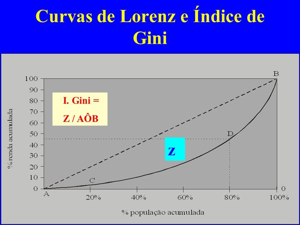 Parte I capítulo 3Gremaud, Vasconcellos e Toneto Jr.24 Curvas de Lorenz e Índice de Gini z I. Gini = Z / AÔB