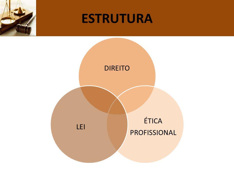 ESTRUTURA DIREITO ÉTICA PROFISSIONAL LEI