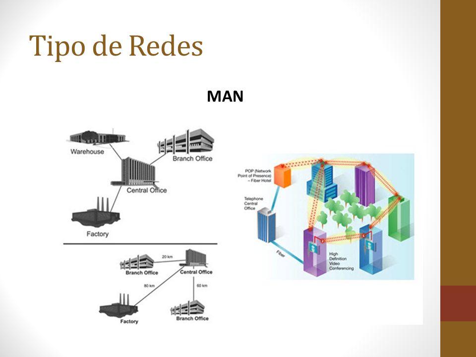 Tipo de Redes MAN